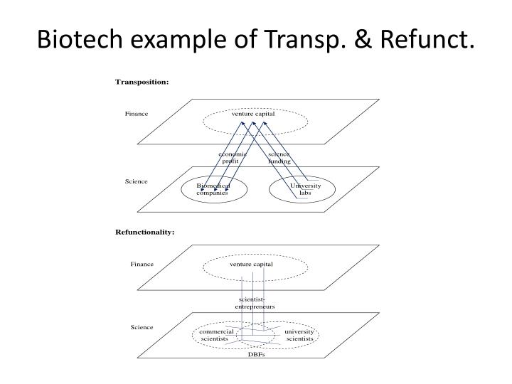 Biotech example of Transp.