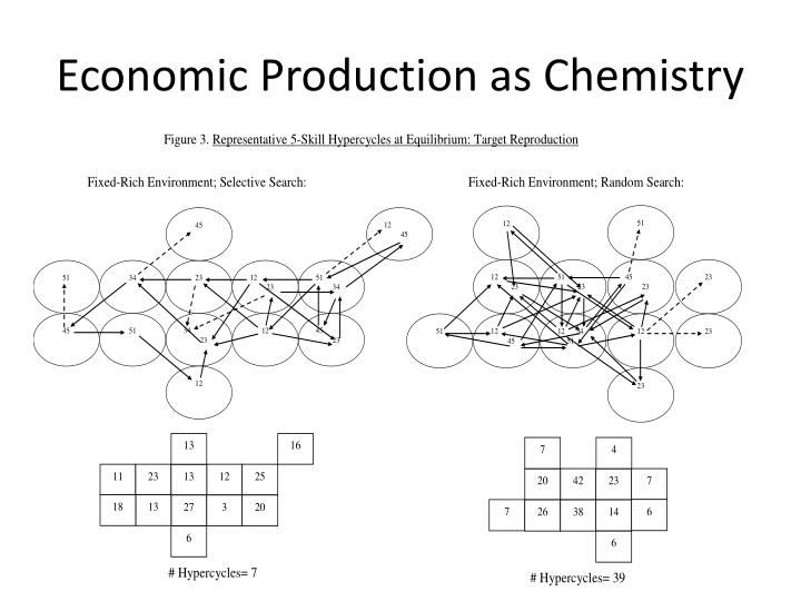 Economic Production as Chemistry