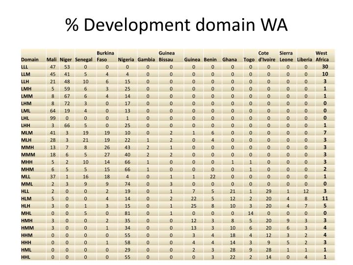 % Development domain WA
