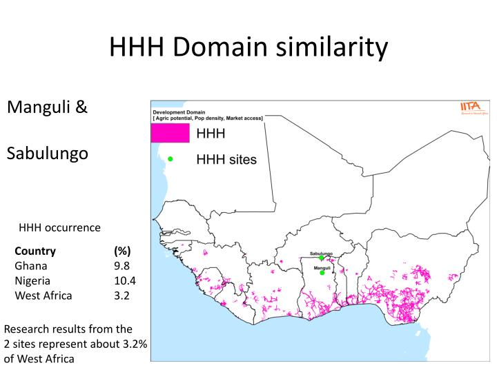 HHH Domain similarity