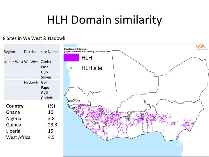 HLH Domain similarity