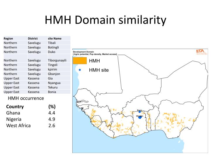 HMH Domain similarity