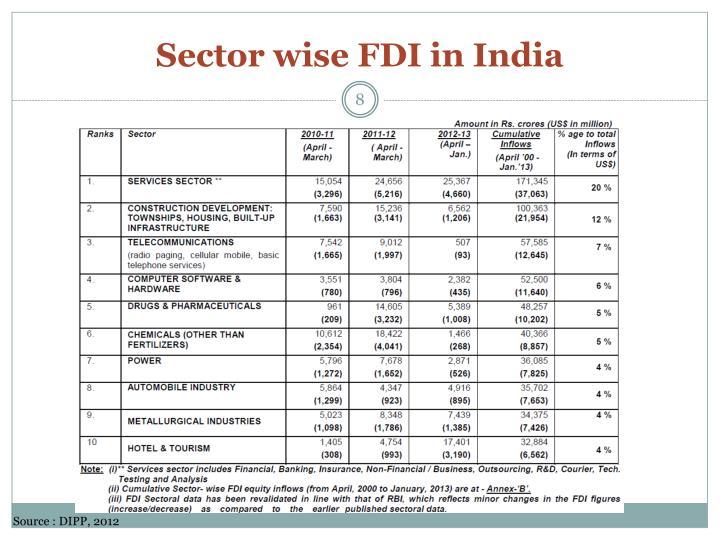 Sector wise FDI in India