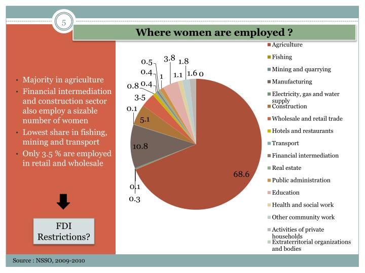 Where women are employed ?