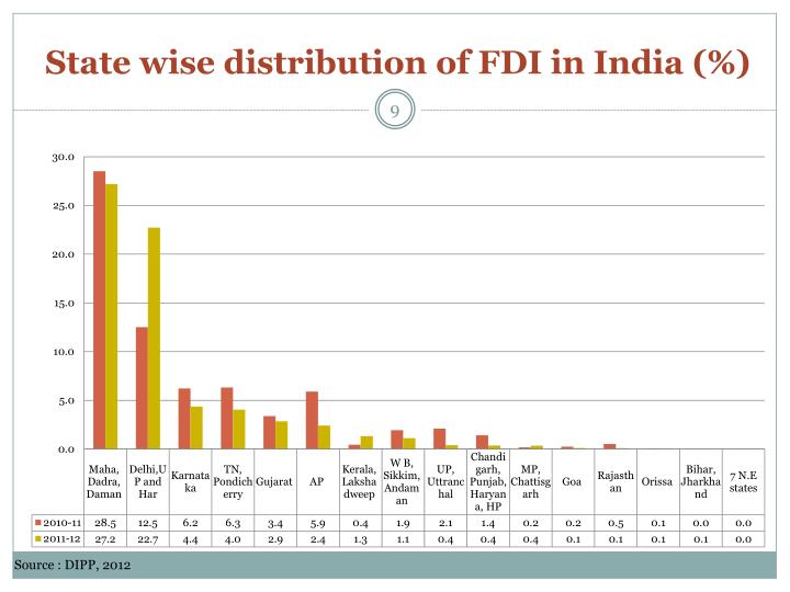 State wise distribution of FDI in India (%)