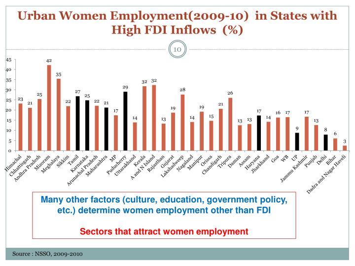 Urban Women Employment(2009-10)  in States with High FDI Inflows  (%)