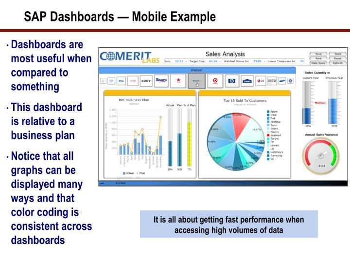 SAP Dashboards — Mobile Example