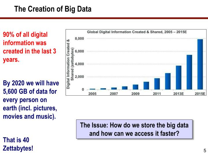 The Creation of Big Data