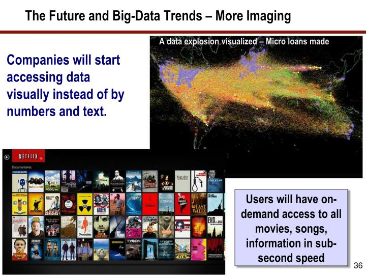 The Future and Big-Data Trends – More Imaging