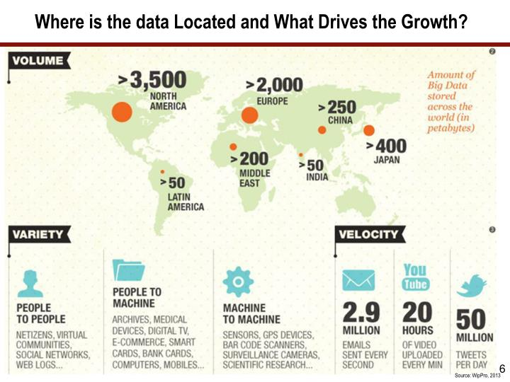 Where is the data Located and What Drives the Growth?