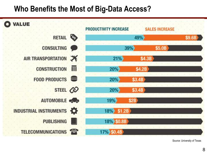 Who Benefits the Most of Big-Data Access?