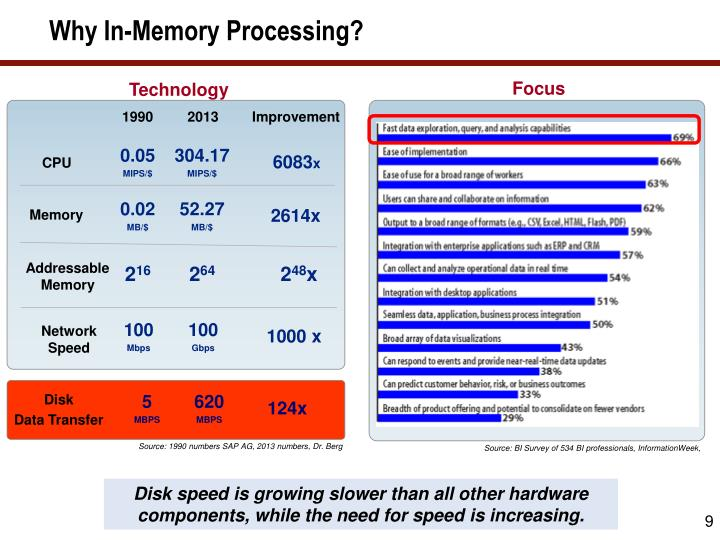 Why In-Memory Processing?