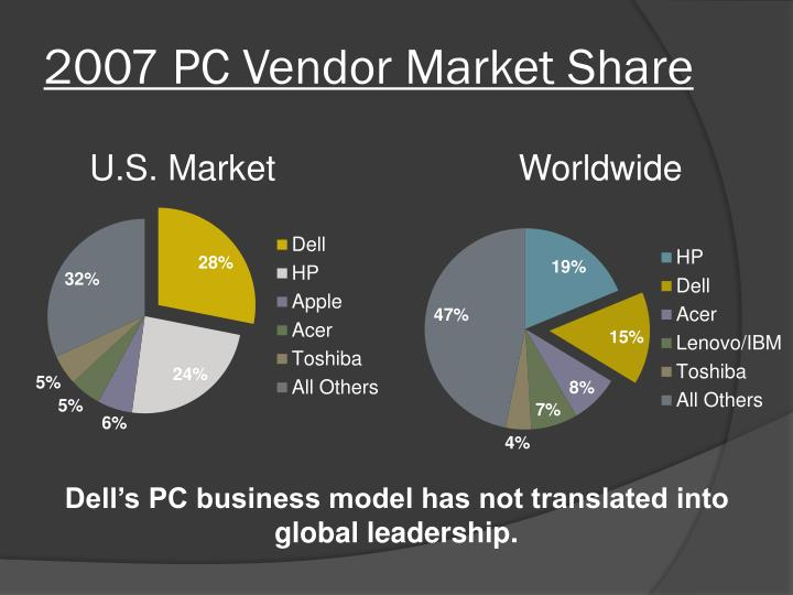 2007 PC Vendor Market Share