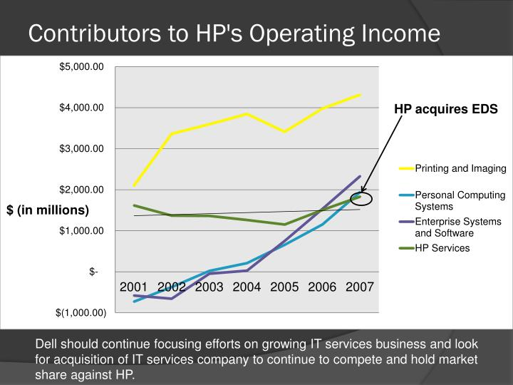 Contributors to HP's Operating Income