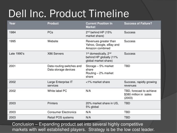 Dell Inc. Product Timeline