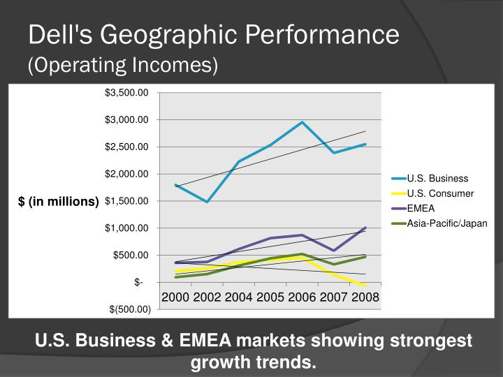 Dell's Geographic Performance