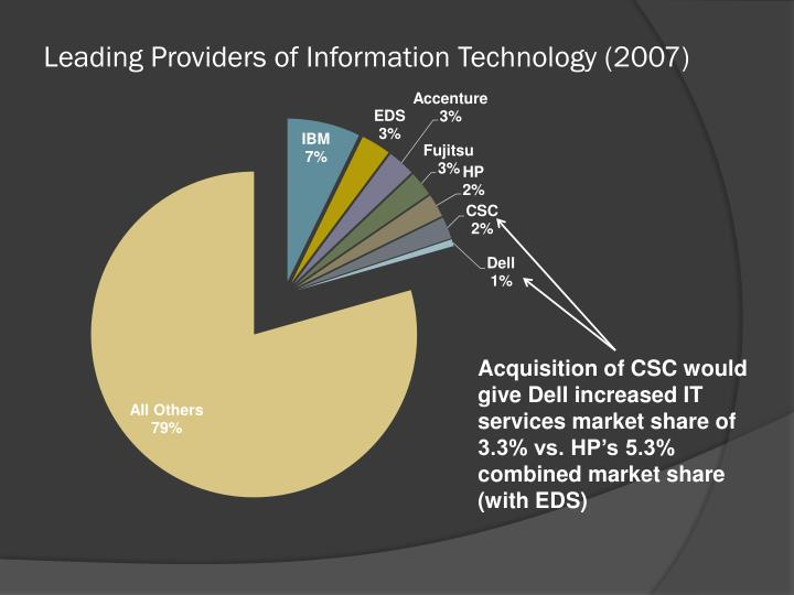 Leading Providers of Information Technology (2007)