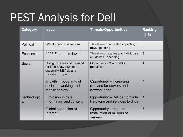 PEST Analysis for Dell