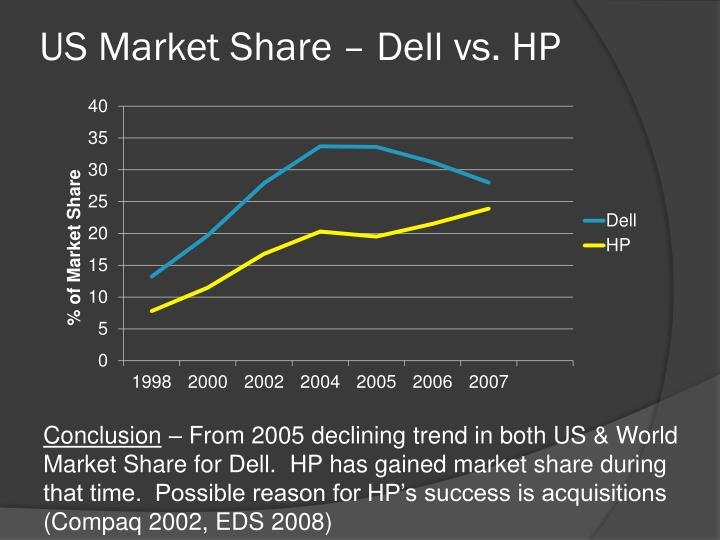 US Market Share – Dell vs. HP