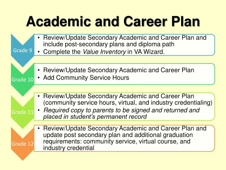 Academic and Career Plan