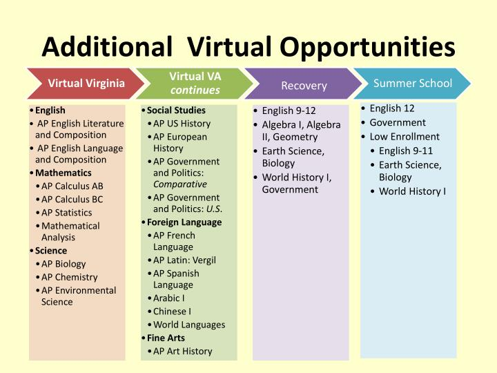 Additional  Virtual Opportunities
