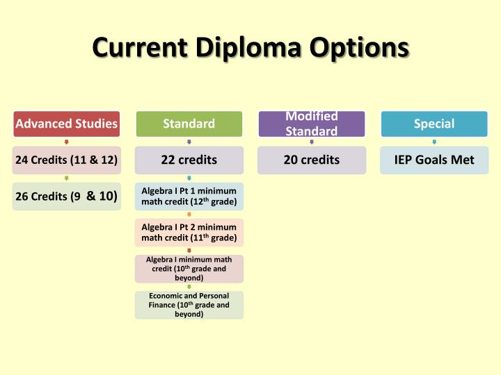 Current Diploma Options