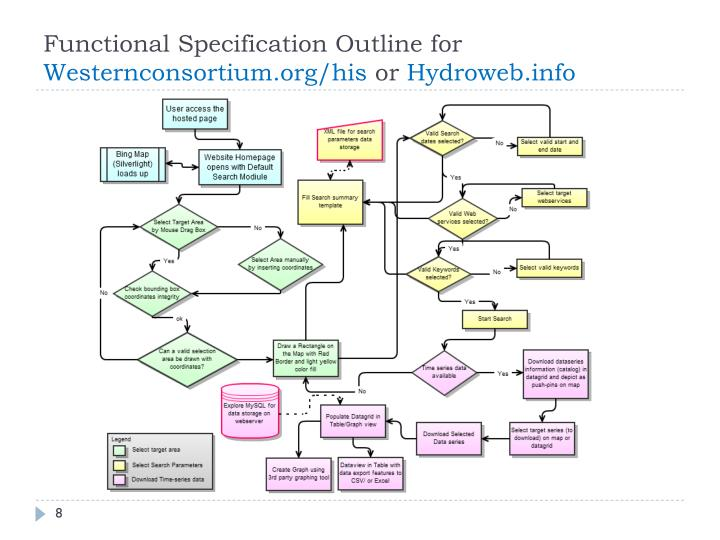 Functional Specification Outline for