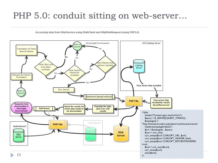 PHP 5.0: conduit sitting on web-server…