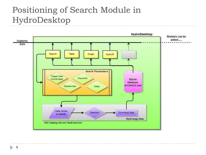 Positioning of Search Module in HydroDesktop