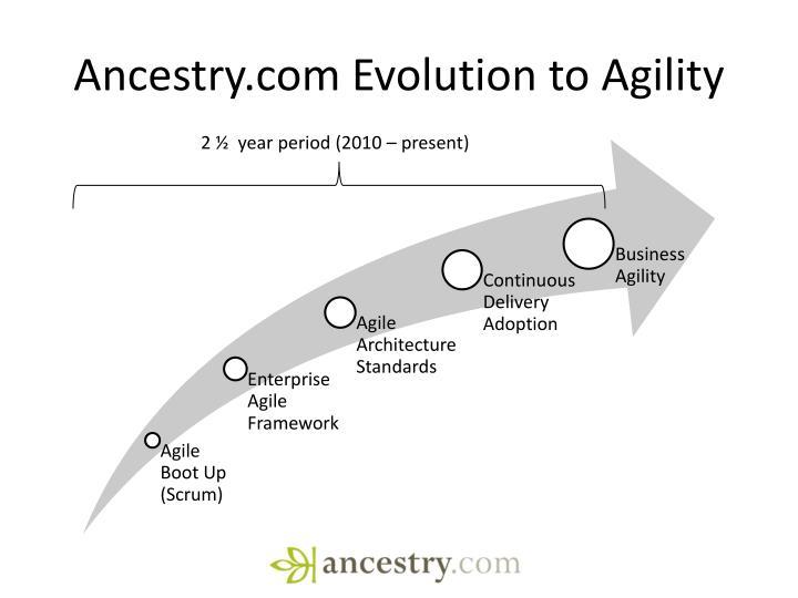 Ancestry.com Evolution to