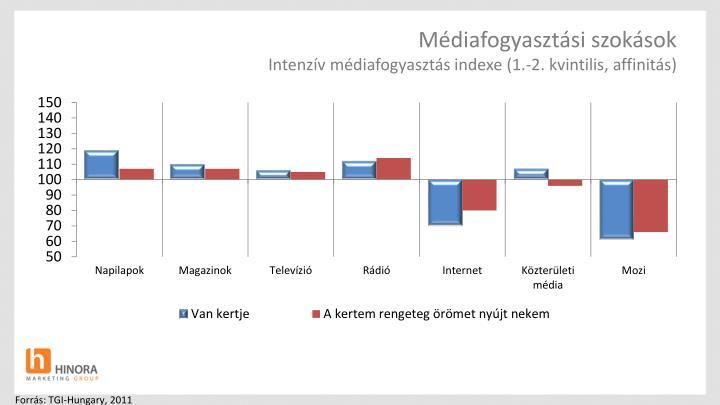 Médiafogyasztási szokások