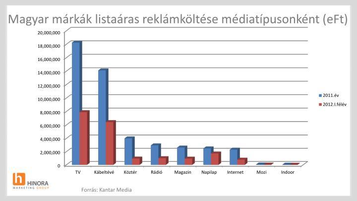 Magyar márkák listaáras reklámköltése médiatípusonként (