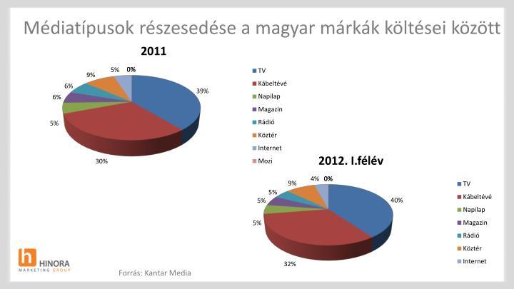 Médiatípusok részesedése a magyar márkák költései között