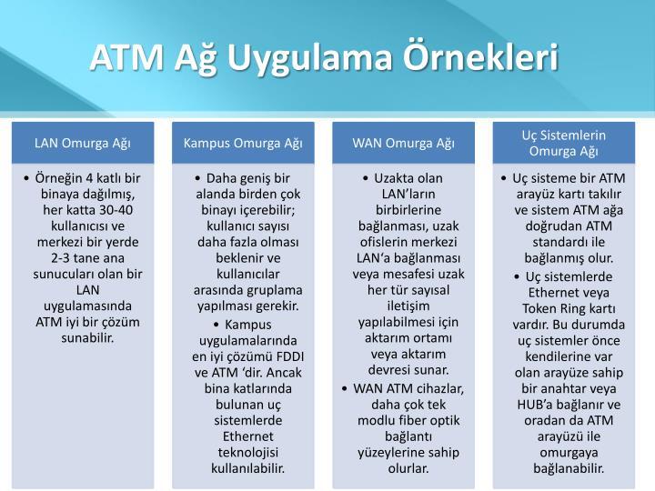 ATM Ağ Uygulama Örnekleri