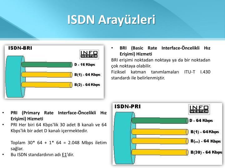 ISDN Arayüzleri