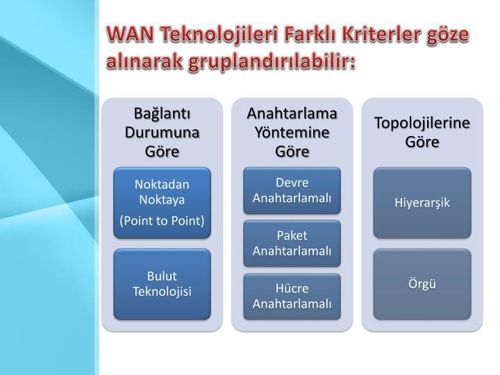 WAN Teknolojileri Farklı Kriterler göze alınarak gruplandırılabilir: