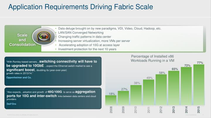 Application Requirements Driving Fabric Scale