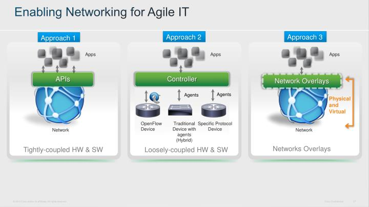 Enabling Networking for Agile IT