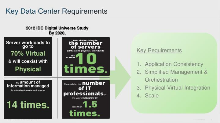 Key Data Center Requirements