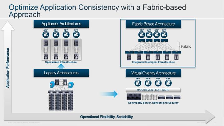 Optimize Application Consistency with a Fabric-based Approach