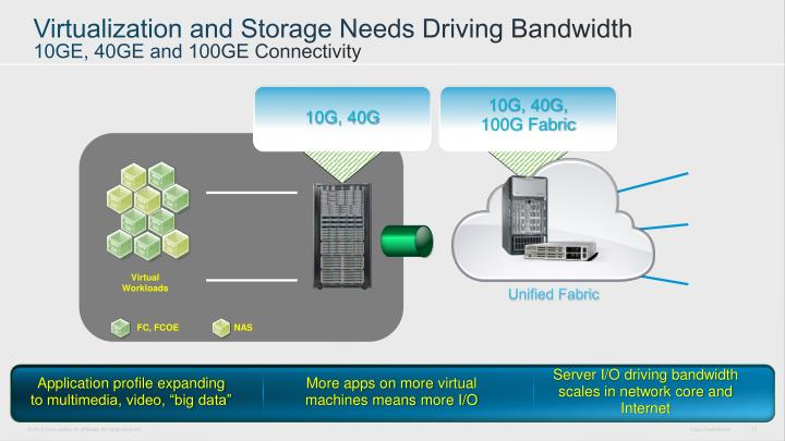 Virtualization and Storage Needs Driving Bandwidth
