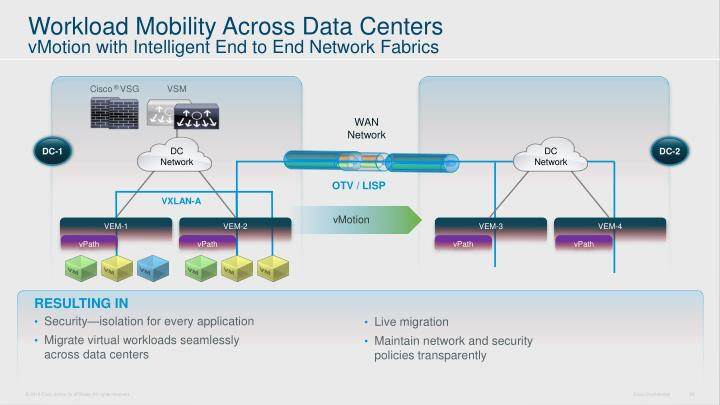Workload Mobility Across Data Centers