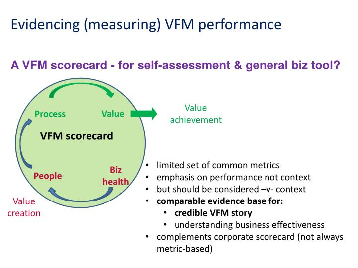 A VFM scorecard - for self-assessment & general biz tool?