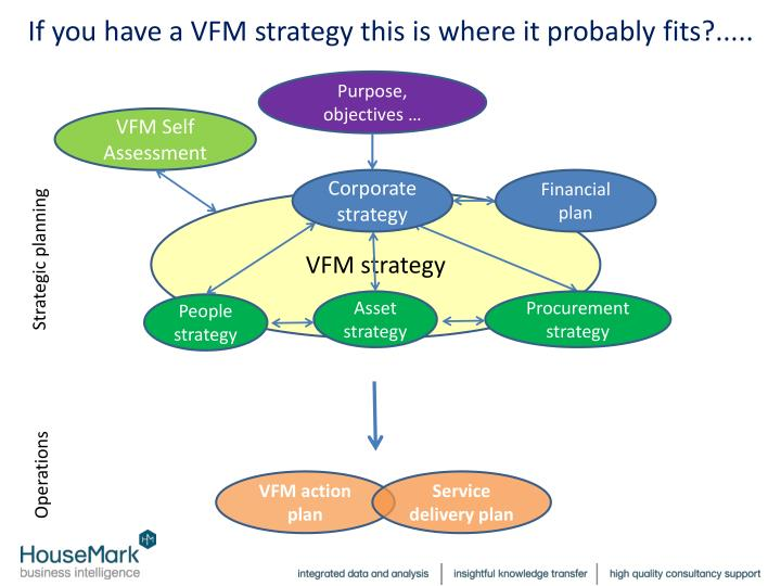 If you have a VFM strategy this is where it probably fits?.....