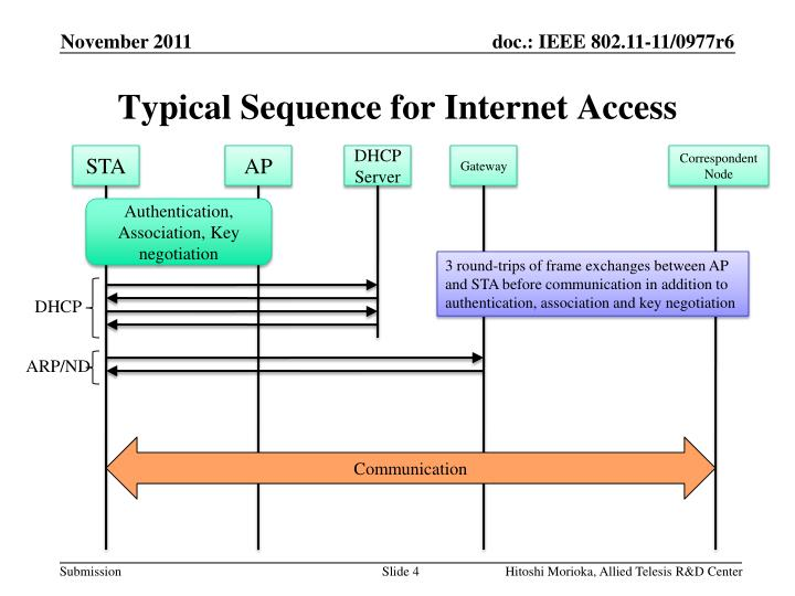 Typical Sequence for Internet Access