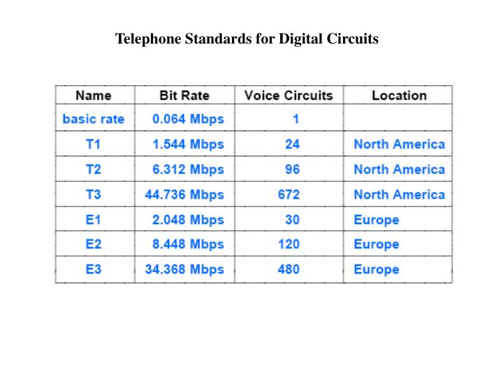 Telephone Standards for Digital Circuits