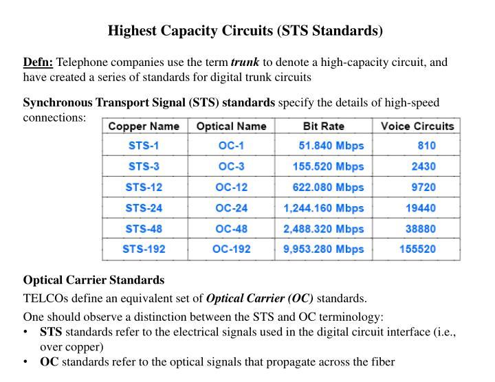 Highest Capacity Circuits (STS Standards)