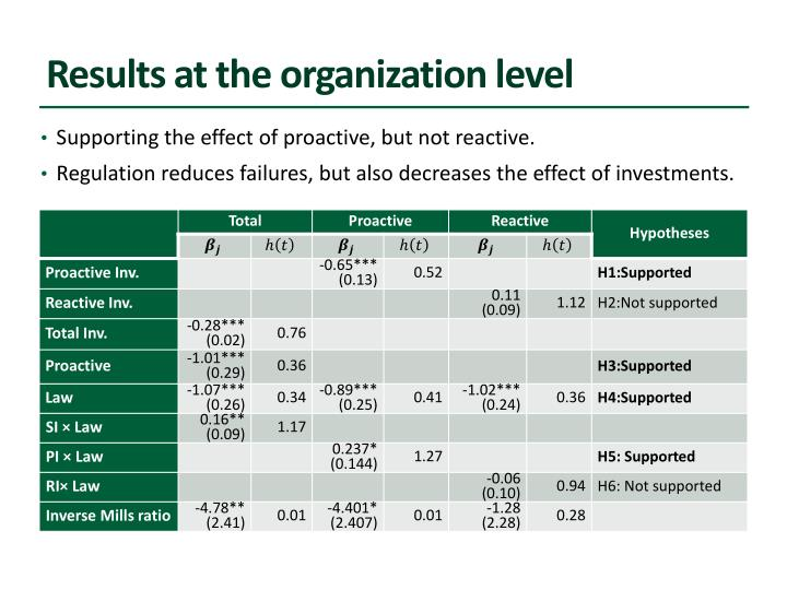 Results at the organization level