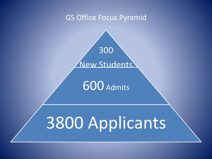 GS Office Focus Pyramid