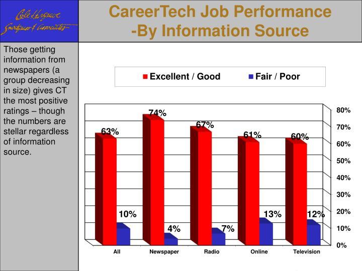 CareerTech